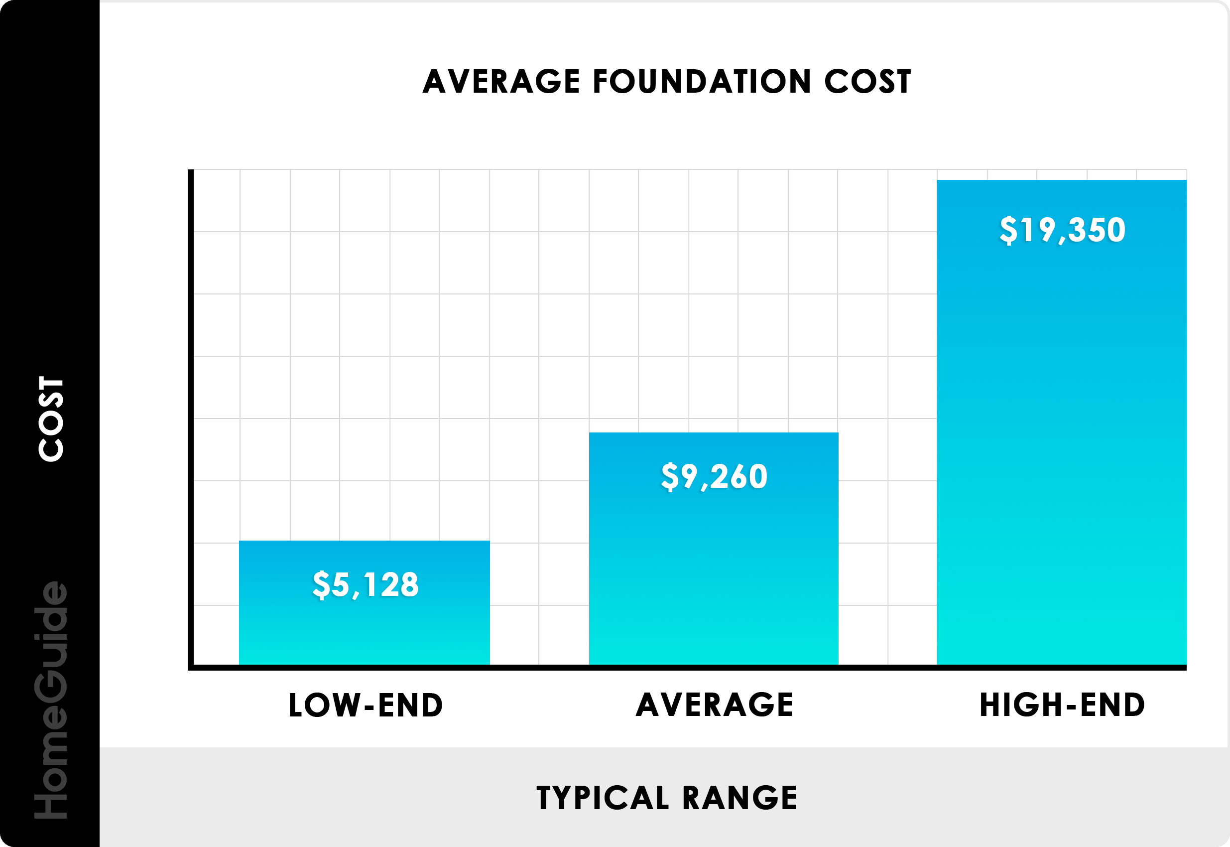 Average Foundation Cost Chart