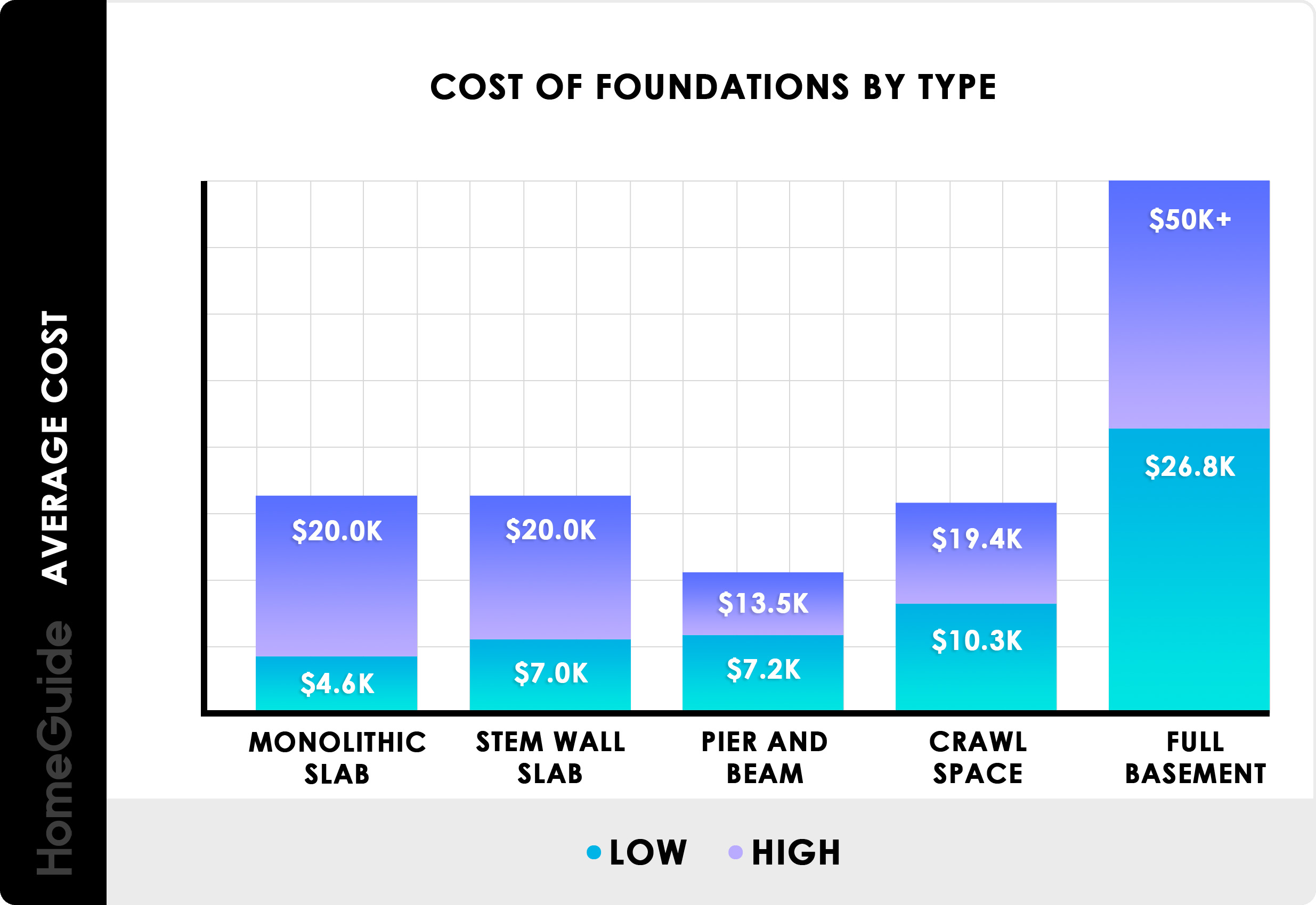 Cost of Foundations By Type - Concrete Slab, Pier and Beam, Crawl Space, Basement