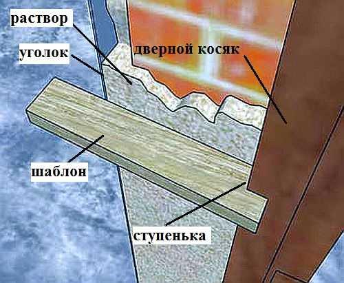 цементный раствор для откосов