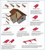 Какие лучше снегозадержатели на металлочерепицу – установка на крыше, планка примыкания, доборные элементы для кровли, инструменты и комплектующие для монтажа